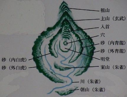 龍穴砂水図