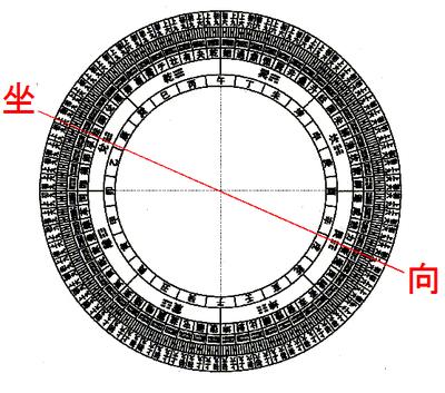 玄空大卦外円図(X家陰宅坐向)