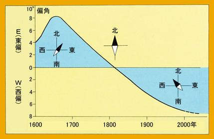 近い将来起こるとされる「地磁気反転」の影響を風水学的に考察