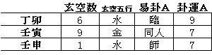 ~多摩御陵、武蔵野御陵風水考Ⅲ(理氣風水で考察)~
