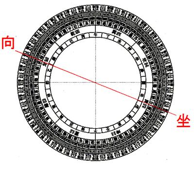 玄空大卦外円図(X家本家陰宅坐向)