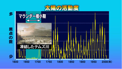 太陽活動度グラフ
