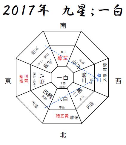 ~2017年強運をつかむ風水(2017年一白中宮年と丁酉年より)~