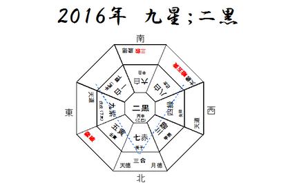 ~2016年の運勢(強運をつかむ風水セミナーより)~