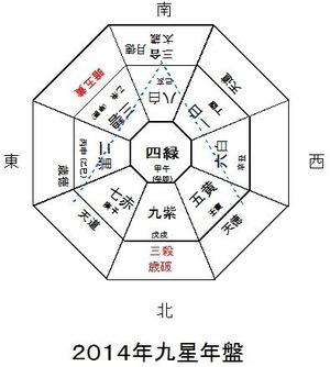 ~九星と干支による2014年の動向予測~