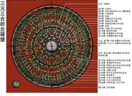 立命塾門人限定講座『三元三合総合羅盤各層の意味と使用法』