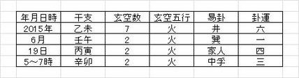 ~2015年6/19卯刻(生成吉課式)における氣場改良工事レポート~