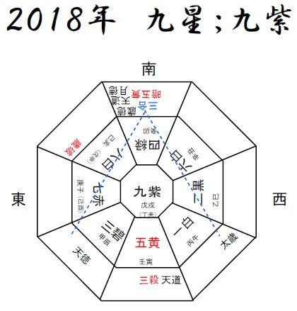 2019年の運勢