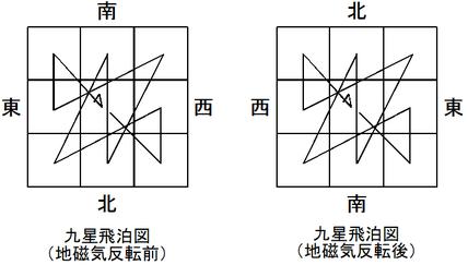 九星飛泊図(地磁気反転前後比較)