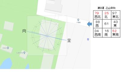 長子宮司宅の坐向と宅運盤