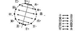 相場の格言『戌亥(いぬい)の借金、辰巳(たつみ)で返せ』に対する命理学的考察